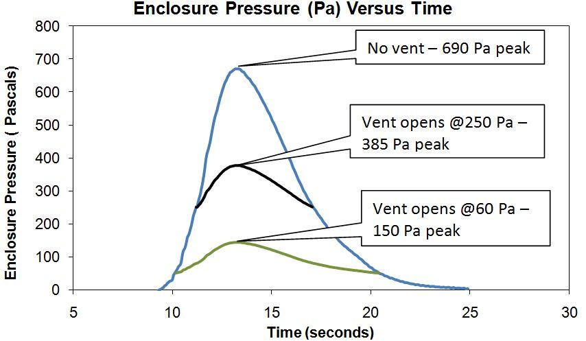 Yüksek basınç tahliye damperlerinin basınç değerini nasıl düşürdüğünü gösteren grafik;