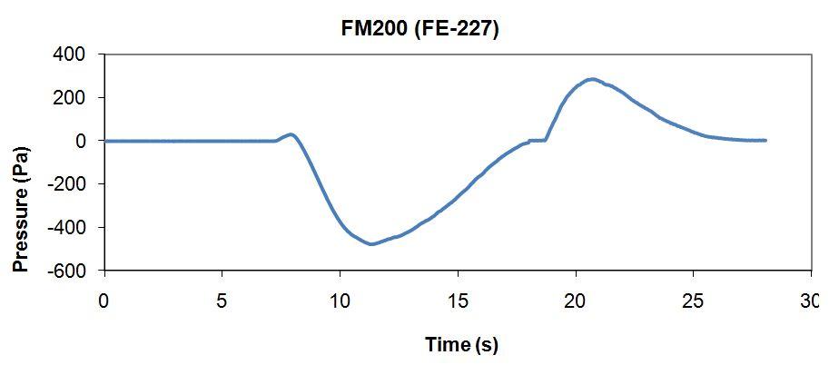 Yüksek basınç tahliye damperlerinin FM200 gazı boşalması sırasındaki davranış karakteristiği;